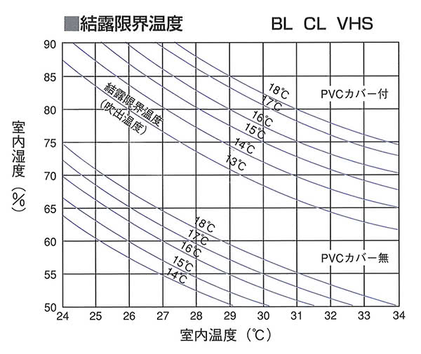 CL-PVC カバー付