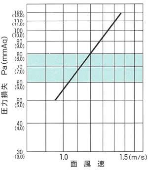 DKフィルタ寸法表